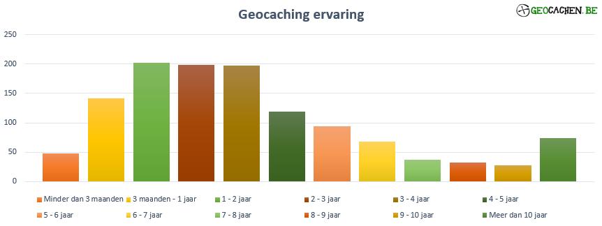 Geocaching ervaring