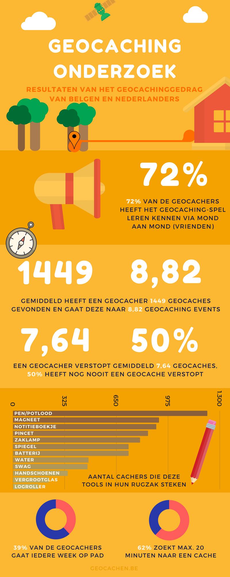 Infografiek Geocaching onderzoek 2017 deel 1