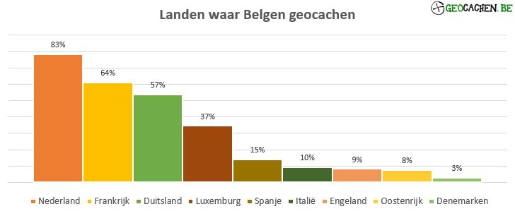 Landen waar Belgen geocachen