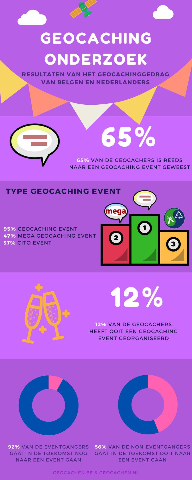 Geocaching onderzoek 2018 - deel 4