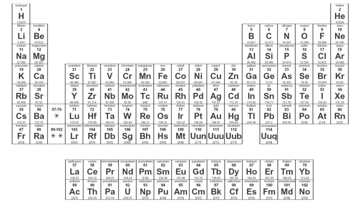 Tabel van Mendeljev