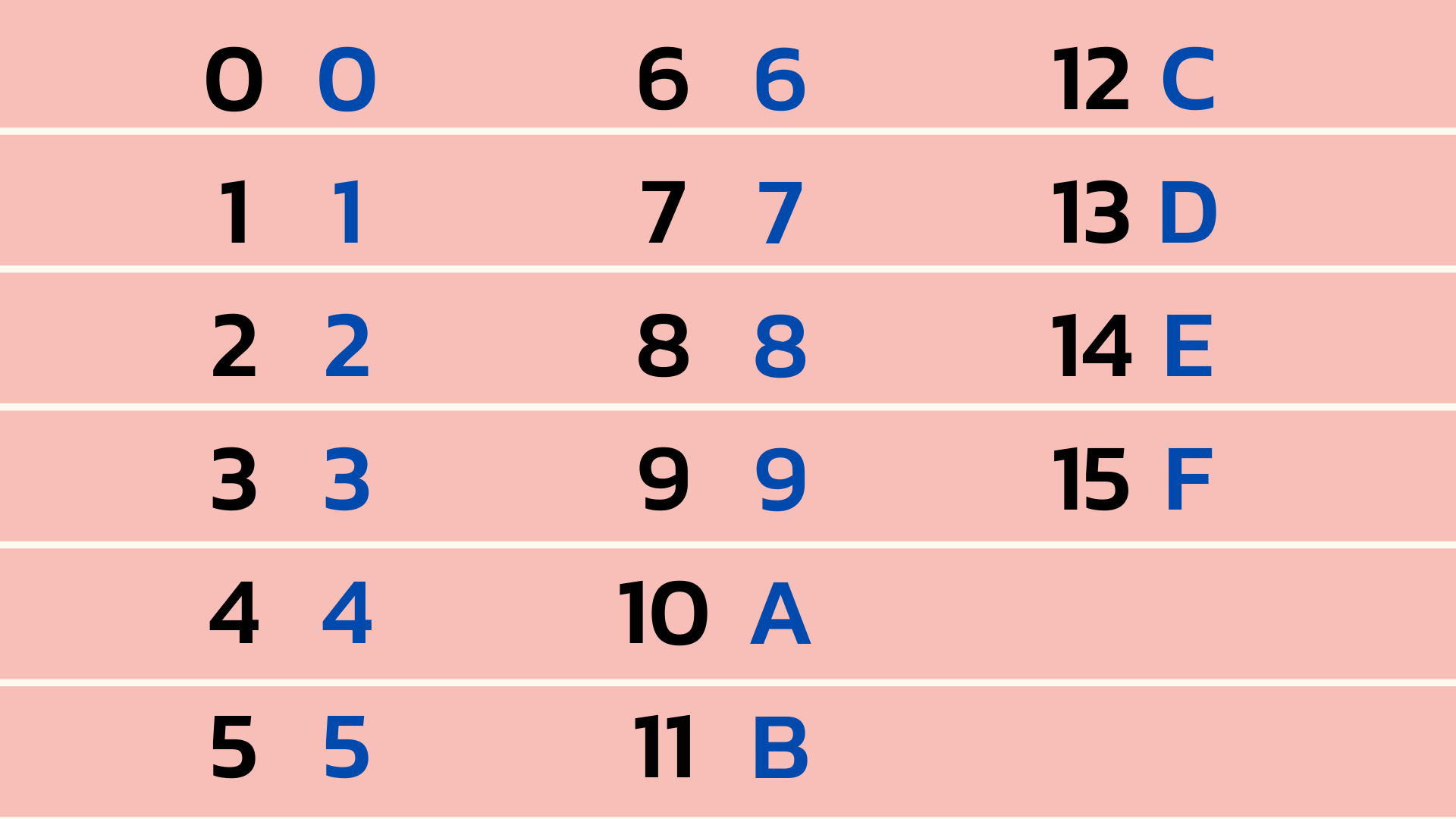 Hexadecimale getallen omzetten naar decimale getallen